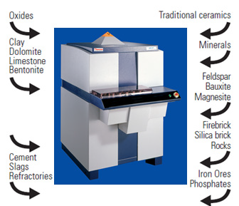 Many different materials can be analyzed with an ARL 9900 spectrometer calibrated with our General Oxide calibration.