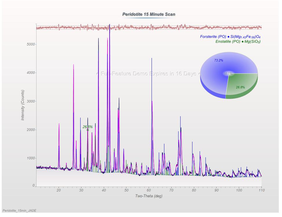 15-minute refined WPF data using JADE 2010.