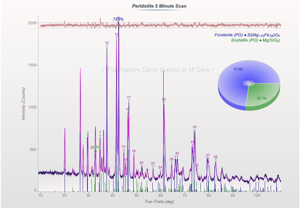 5-minute refined WPF data using JADE 2010.