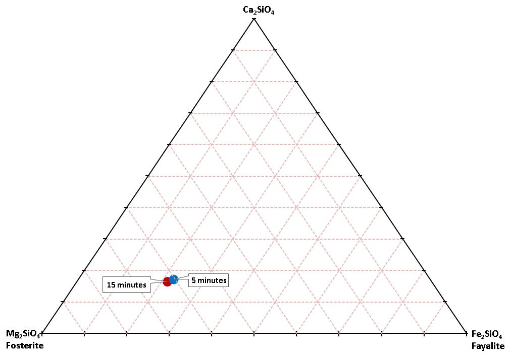Ternary diagram showing the positions of the 15-minute (red) and 5-minute (blue) refined site occupancy values.