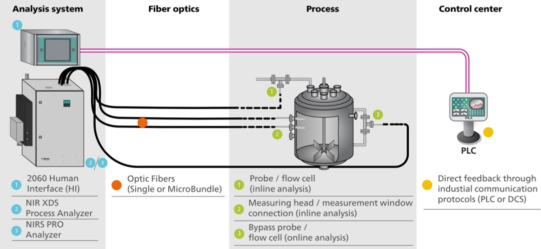Illustration of the long-distance measurement possibility of a NIRS process analyzer with the use of low-dispersion fiber optic cables. Many sampling options are available for completely automated analysis, allowing users to gather real-time data for immediate process adjustments.
