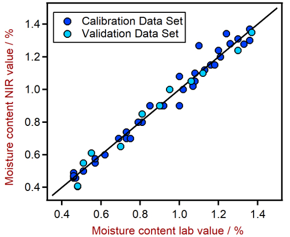Correlation plot of moisture content in samples measured by NIRS compared to the same samples measured with a primary laboratory method