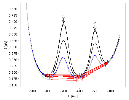 Example for determination of cadmium and lead in tap water spiked with ß(Cd) = 2 µg/L and ß(Pb) = 2 µg/L