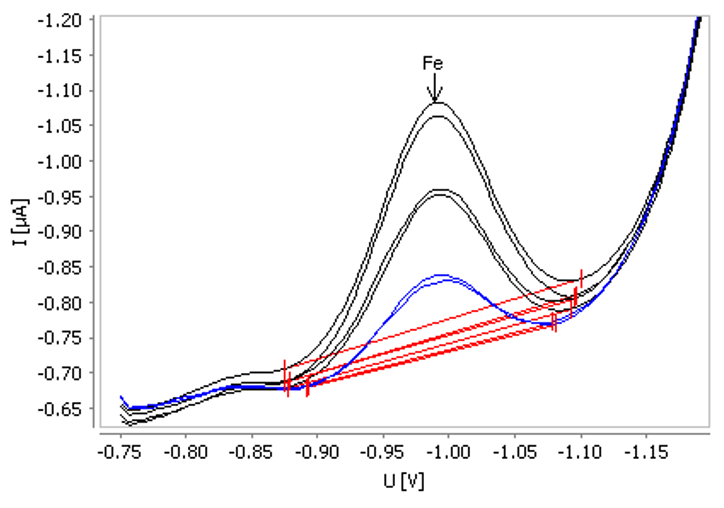 Example for determination of iron in tap water spiked with ß(Fe) = 20 µg/L