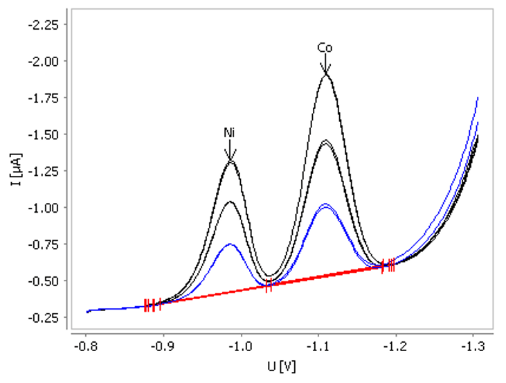 Determination of nickel and cobalt in tap water spiked with ß(Ni) = 0.5 µg/L and ß(Co) = 0.5 µg/L