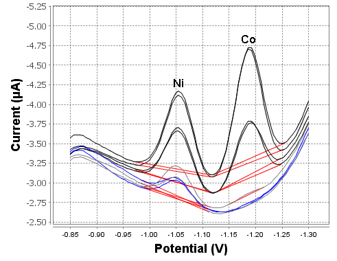 Example determination of nickel and cobalt in tap water with the modifiedMetrohm DropSens 11L carbon SPE.