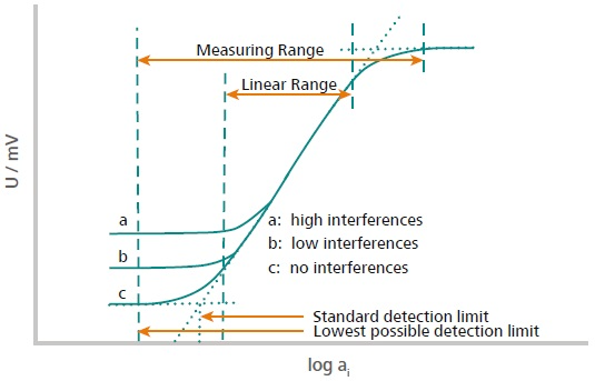This illustration explains how the measuring range andthe linear range are defined. The measuring range is definedfrom the two points located in the high and low concentrationrange where no potential change is observed anymore. Thismeans either the concentration is too low, or the sensor is saturated.The linear range is defined as the range where the signalevolves linearly with the activity (concentration) of the ionaccording to Nernst.