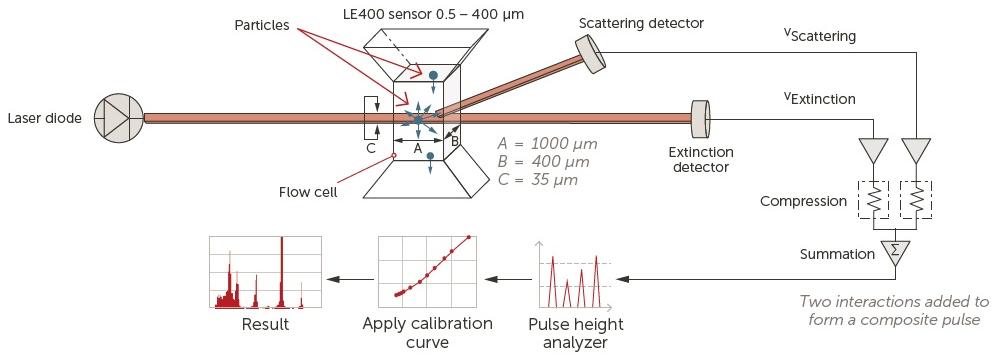 LE400 sensor and operation.