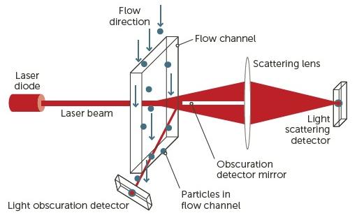 FX Nano sensor