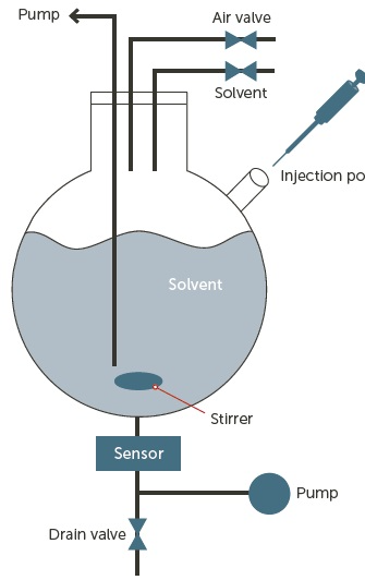 AccuSizer AD system and dilution fluidics.