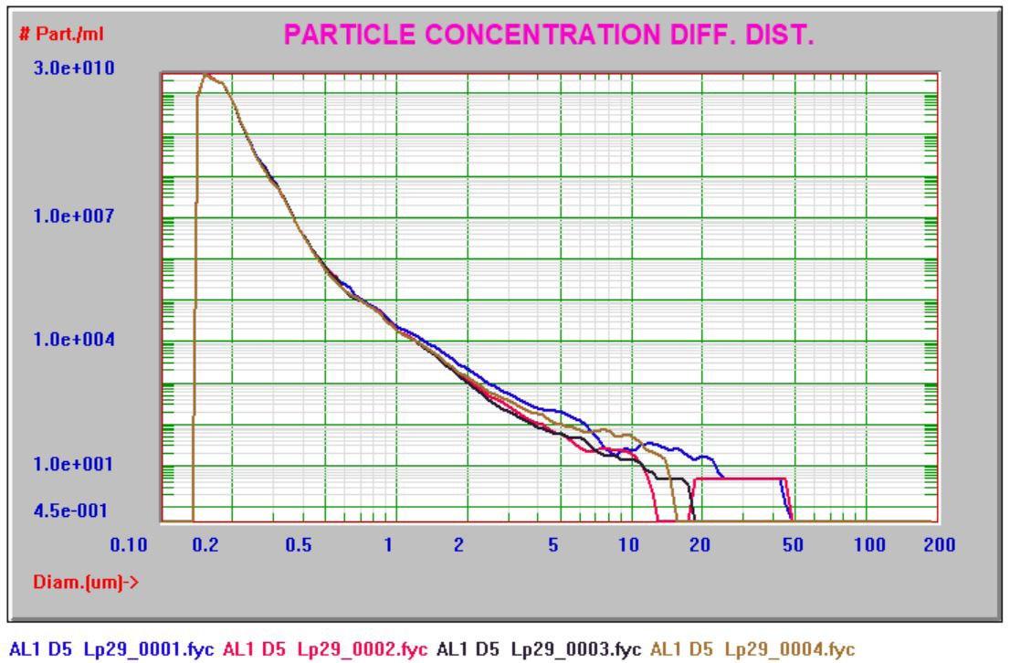 Alumina CMP slurry AccuSizer FX Nano system results.