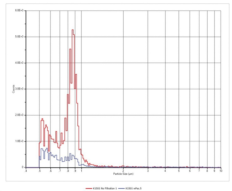 AccuSizer AD system results before (red) andafter (blue) filtration.
