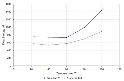 Measurements of Flow Energy as a function of temperature show that the flowability of the lactose excipients is substantially changed by increasing temperature.