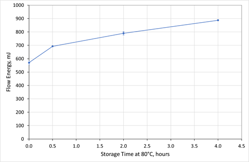 he Flow Energy of GranuLac 140 increases steadily with storage time, when the excipient is stored at elevated temperature (80 oC).