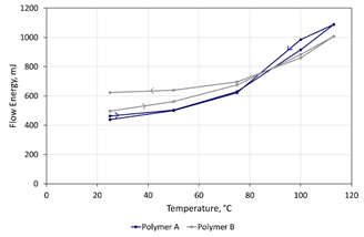 Elevated temperature testing differentiates the polymer feedstocks with Polymer B exhibiting a more modest change in Flow Energy as temperature is increased, but greater hysteresis upon cooling.