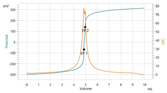 Titration curve of the assay of lithium hydroxide. The second equivalence point corresponds to lithium carbonate impurities.