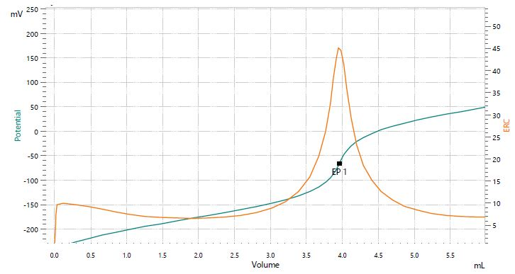 Titration curve of the assay of lithium carbonate.