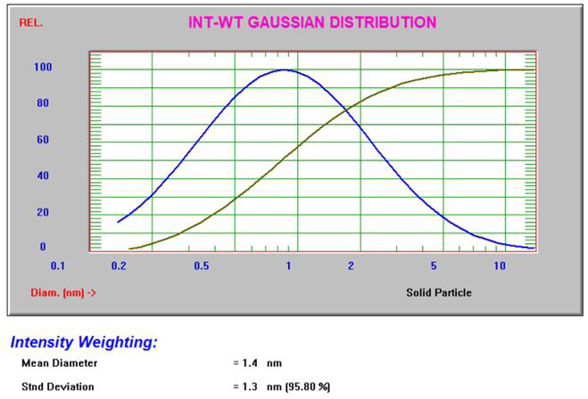 Intensity and volume Gaussian results for 10% sucrose.