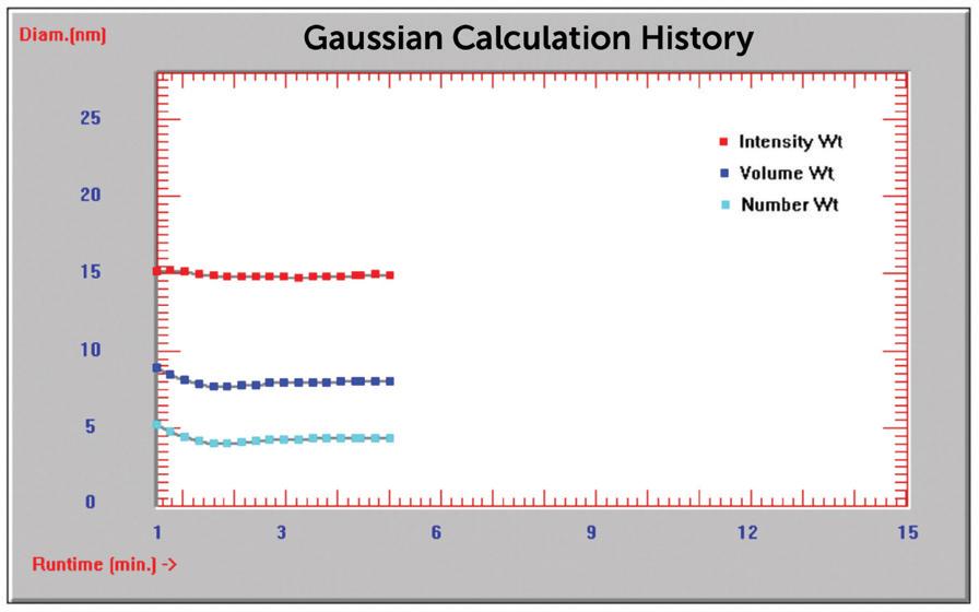 Time history plot diameter (nm) vs. time (min).