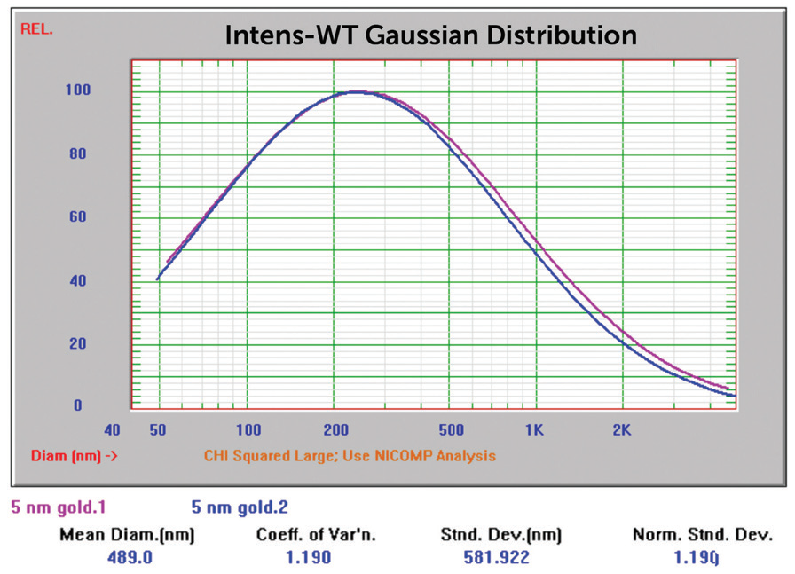 5 nm Au overlay of two size Gaussian results.