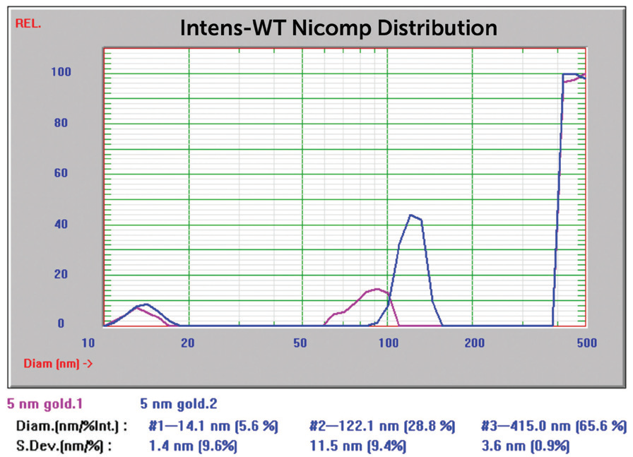 5 nm Au overlay of two size Nicomp results.