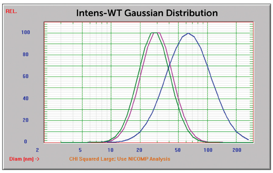 NIST 8012 Au overlay of three size results,170°, 90°, and 15°.