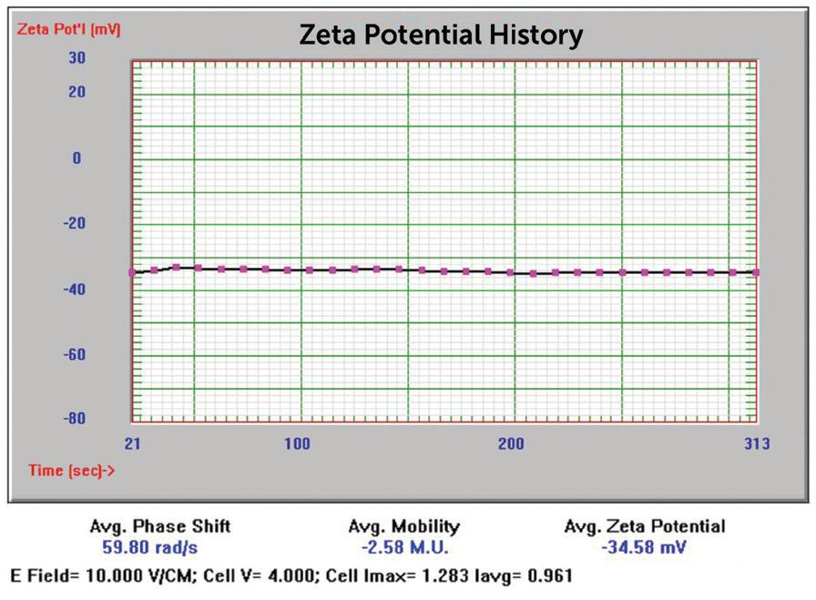 50 nm Au zeta potential results.