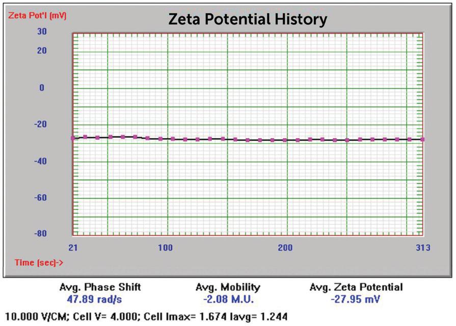 20 nm Au zeta potential results.
