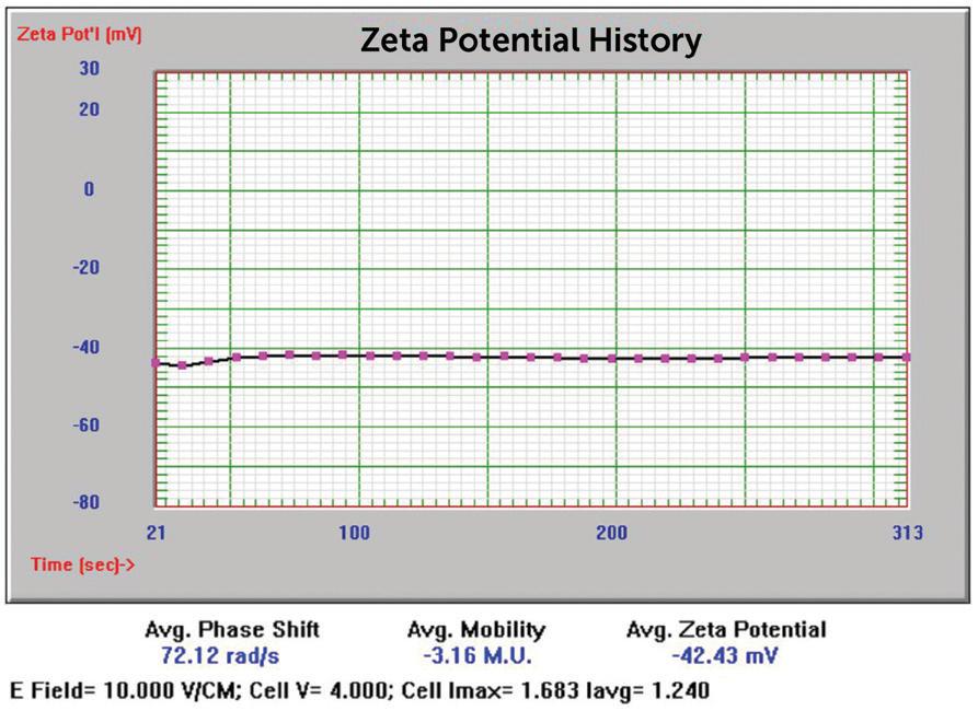 5 nm Au zeta potential results.