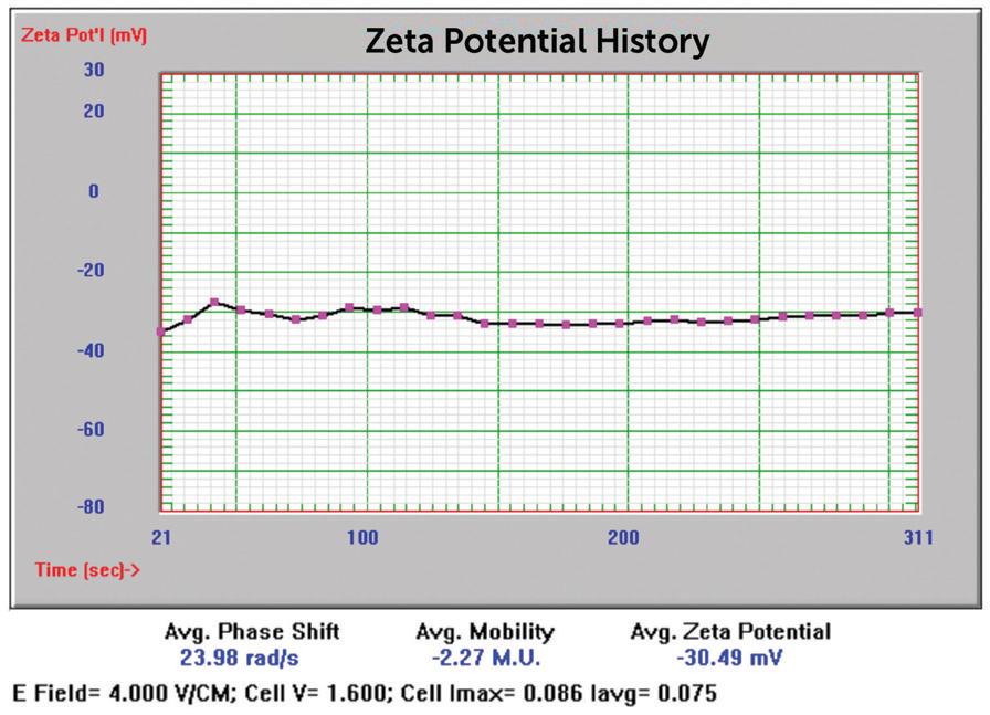NIST 8012 Au zeta potential results.