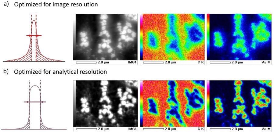 Beam current density on a Gaussian plane. ACL optimization at high beam currents for (a) image resolution, and (b) analytical resolution. Nano gold images and EDS analysis completed at 5 kV, 20 kX, and 73 nA.