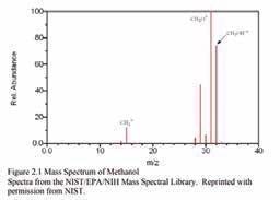 Methanol(CH3OH) RGA cracking Pattern. Monitored gasses: CH3 at 15 amu, CH3O at 31 amu, CH3OH and O2 at 32 amu, CHO at 29 amu