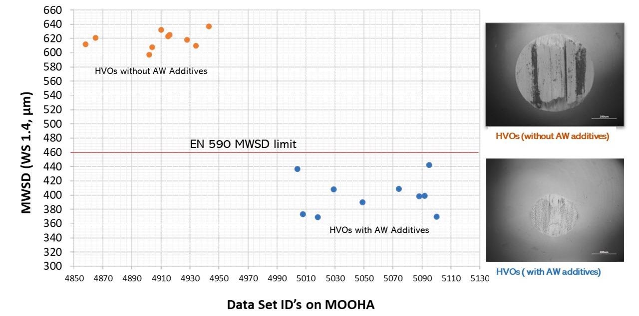 Graph representing the ball Mean Wear Scar Diameter (MWSD) for HVOs with and without AW additives. Ducom HFRR enabled with MOOHA was used for lubricity test according to ISO 12156. Total 20 tests were conducted, ten each for HVOs with or without AW additives. All the test data were automatically logged in a digital data log book provided by MOOHA.