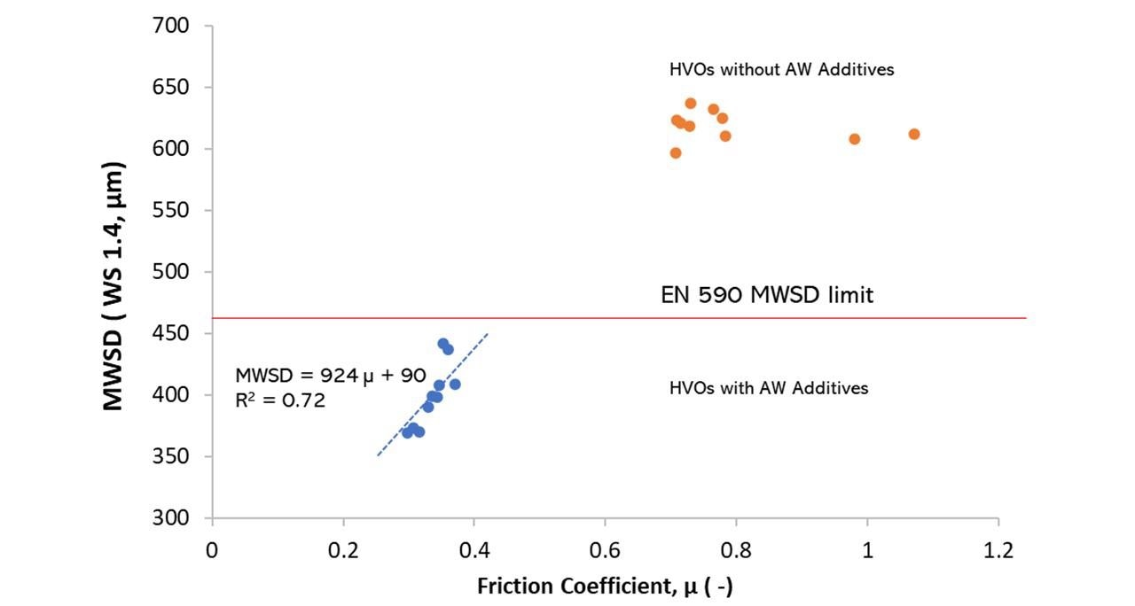 Graph representing the relationship between ball Mean Wear Scar Diameter (MWSD) and friction coefficient for HVOs with and without AW additives. Ducom HFRR enabled with MOOHA was used for lubricity test according to ISO 12156. Total 20 tests were conducted, ten each for HVOs with or without AW additives. All the test data were automatically logged in a digital data log book provided by MOOHA.