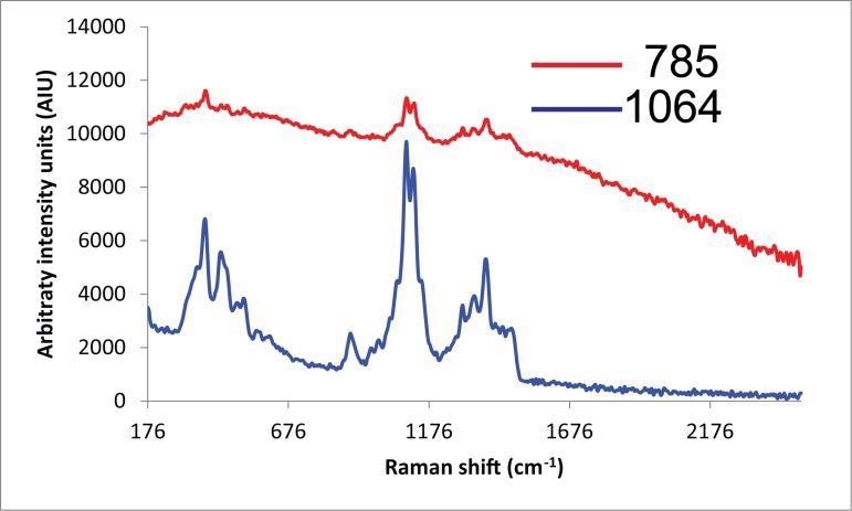 Raman spectra of cellulose powder collected with 785 nm and 1064 nm laser excitations. Spectra manually offset for clarification.