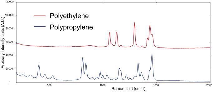Raman spectra of polypropylene (blue) and poly-ethylene (red, spectra manually offset for clarification)