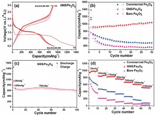 (a) Discharge/charge profiles of the GNS/Fe3O4 composite. (b) Cycling performance of the commercial Fe3O4 particles, GNS/Fe3O4 composite and bare Fe2O3 particles at a current density of 35 mA/g Solid symbols, discharge; hollow symbols, charge. (c) Cycling performance of the GNS/Fe3O4 composite at a current density of 700 mA/g for 100 cycles. (d) Rate performance of the commercial Fe3O4 particles, GNS/Fe3O4 composite, and bare Fe2O3 particles at different current densities. GNS = rGO. Adapted with permission from reference 43. Copyright 2010 American Chemical Society