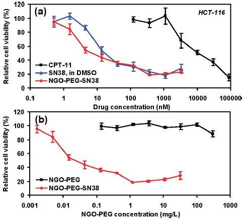 In vitro cell toxicity assay. (a) Relative cell viability (versus untreated control) data of HCT-116 cells incubated with CPT-11, SN38, and NGO?PEG?SN38 at different concentrations for 72 h. Free SN38 was dissolved in DMSO and diluted in PBS. Water soluble NGO?PEG?SN38 showed similar toxicity as SN38 in DMSO and far higher potency than CPT-11. (b) Relative cell viability data of HCT-116 cells after incubation with nGO-PEG with (red) and without (black) SN38 loading. Plain NGO?PEG exhibited no obvious toxicity even at very high concentrations. Error bars were based on triplet samples. NGO = nGO. Adapted with permission from reference 47. Copyright 2008 American Chemical Society.