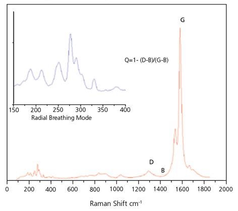 Typical Raman spectrum of SWeNT® SG 65, obtained with 633 nm laser excitation.