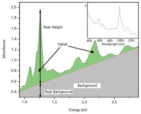 Optical Absorbance spectrum for SWeNT® SG 65. The highest peak corresponds to the (6,5) tubes