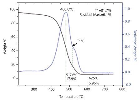 Thermogravimetric (TGA) Analysis for SWeNT® SG 65. The small peak in the derivative curve about 625 °C is due to changes in the residual catalyst as the material is heated.