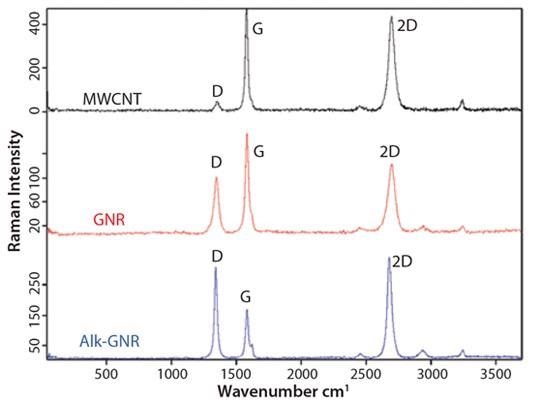 Raman spectra for MWCNTs, GNRs and alk-GNRs.