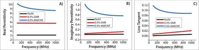 Dielectric properties of the GNR/NuSil (silicon elastomer) composites. (A) Real permittivity, (B) imaginary permittivity, and (C) loss tangent of pure NuSil (black), MWCNT/NuSil (blue), and GNR/NuSil (red) composites containing 0.5 wt % incorporated conductive filler.