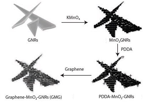 Illustration of the synthesis of the graphene-wrapped MnO2-GNRs (GMG) composite