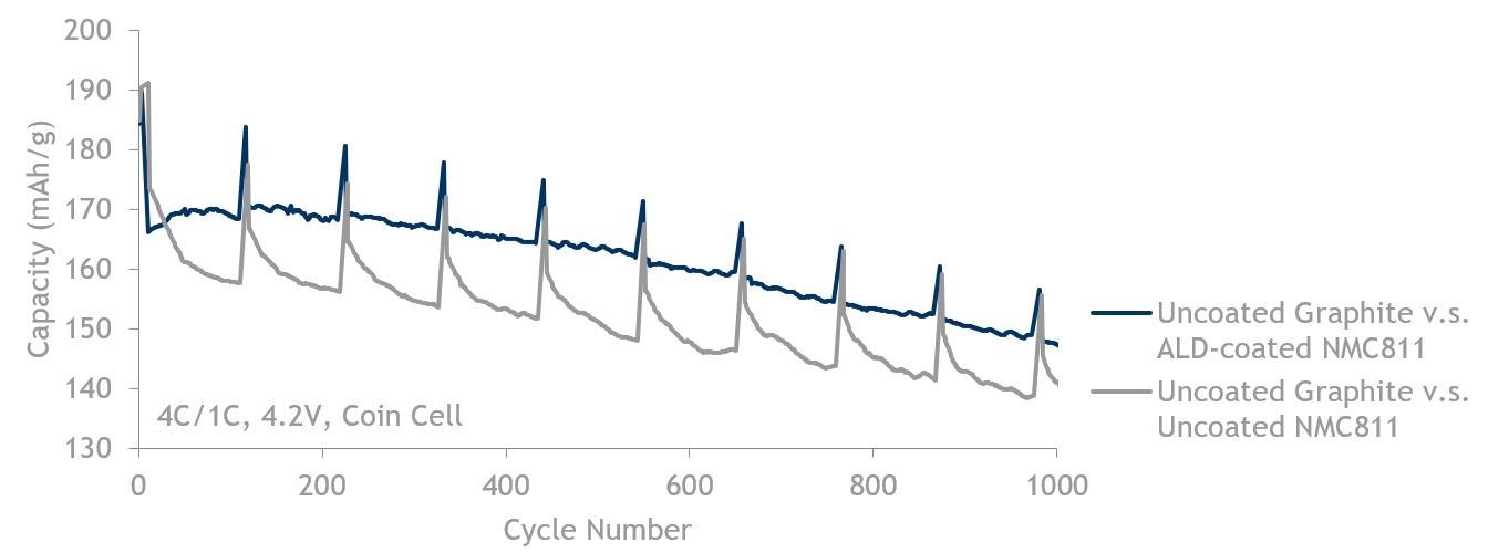 811 fast charge (4C/1C) data showing ALD-coated NMC811 (blue, top line) is better than NMC811 without ALD (grey, bottom line). Both are cycled against uncoated graphite up to 4.2 V.