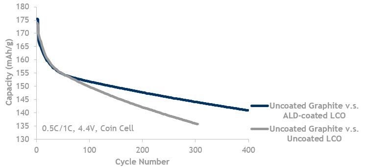 LCO lifecycle data showing ALD coated LCO (blue, top line) is better than LCO without ALD (grey, bottom line). Both are cycled against uncoated graphite.