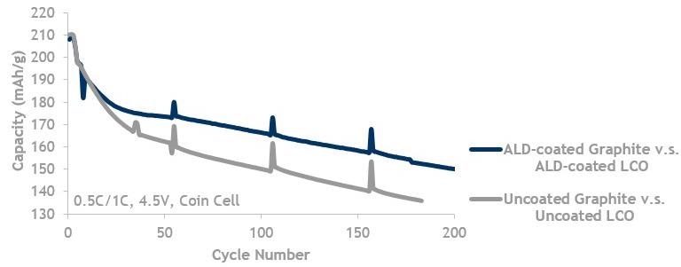 LCO and Graphite, high V (4.5 V) lifecycle data showing ALD coated graphite against ALD-coated LCO (blue, top line) is better than uncoated graphite (grey, bottom line) cycled against uncoated LCO