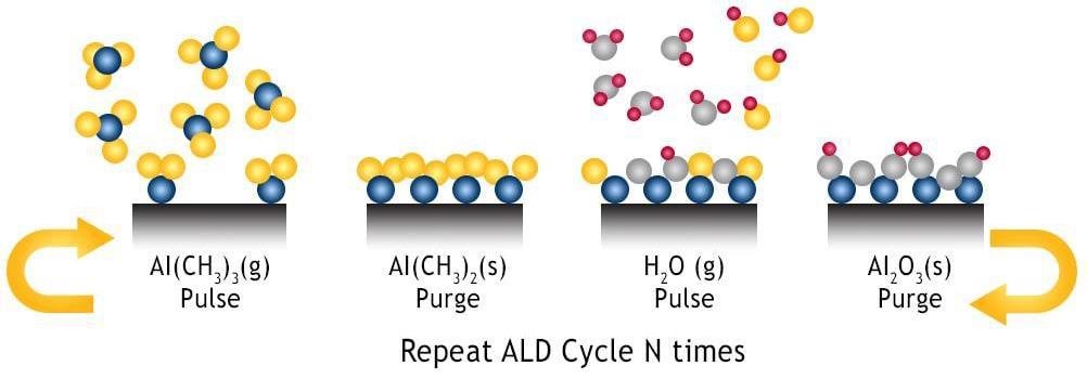 Accelerating New Material Development with Particle Atomic Layer Deposition Process