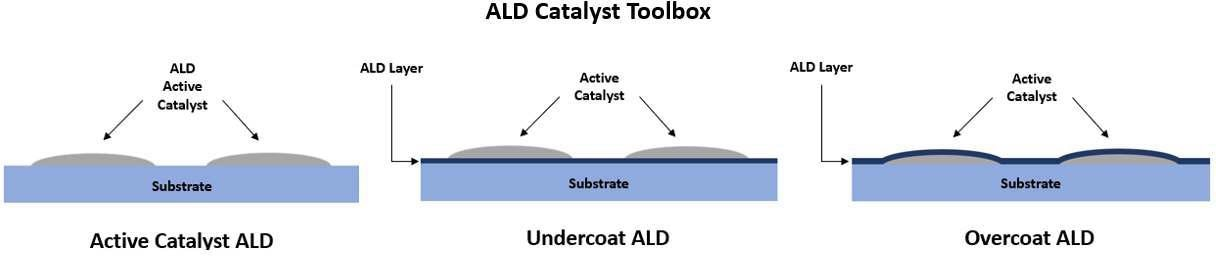 Improving Catalyst Performance and Longevity with Atomic Layer Deposition (ALD)