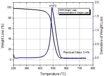 Thermogravimetric analysis of SWeNT® SG65i (Product No. 773735).